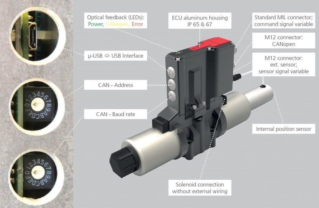 Prevención de errores en la fuente - Válvula proporcional con electrónica integrada